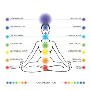 Healing the Chakras