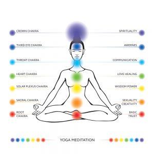 Healing the Chakras